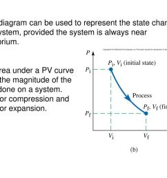 a pv diagram can be used to represent the state changes of a system provided [ 1024 x 768 Pixel ]