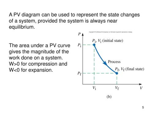 small resolution of a pv diagram can be used to represent the state changes of a system provided
