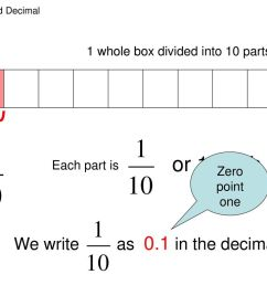 or 1 tenth we write as 0 1 in the decimal form  [ 1024 x 768 Pixel ]