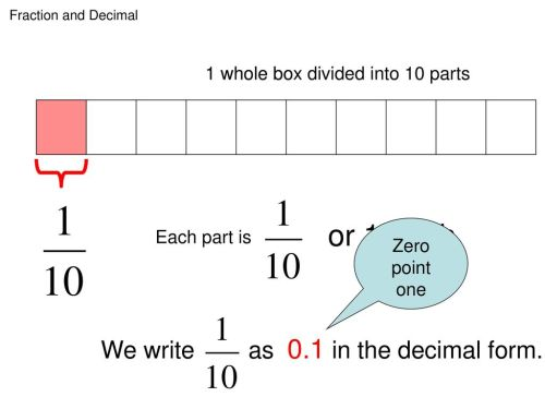 small resolution of or 1 tenth we write as 0 1 in the decimal form