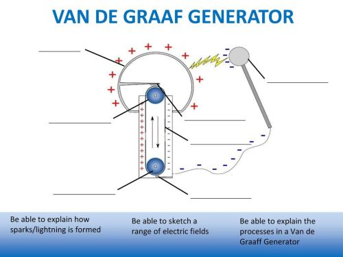 small resolution of 7 van de graaf generator