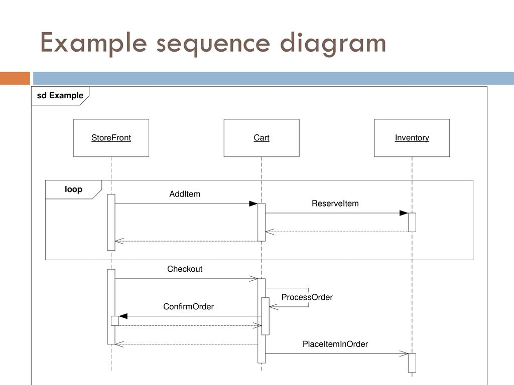 hight resolution of 13 example sequence diagram