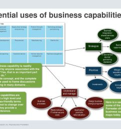 potential uses of business capabilities [ 1024 x 768 Pixel ]