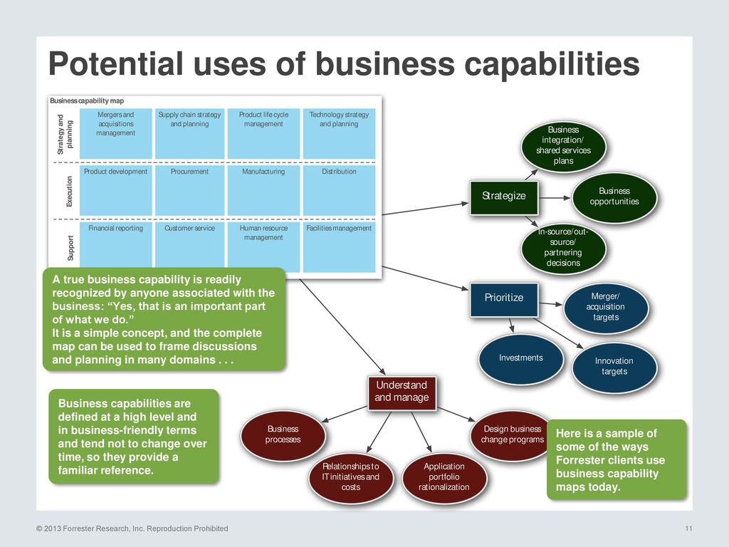 hight resolution of potential uses of business capabilities