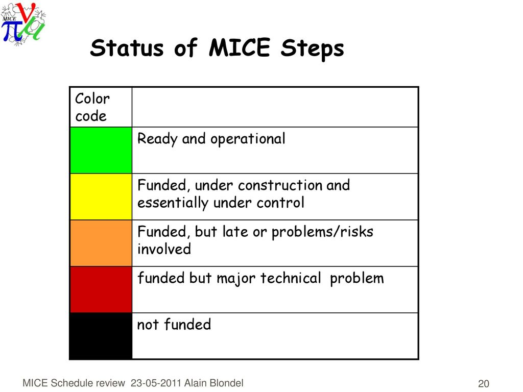hight resolution of status of mice steps color code ready and operational