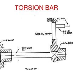 29 torsion bar [ 1024 x 768 Pixel ]
