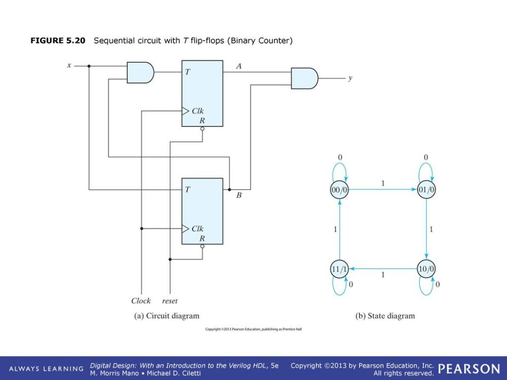 medium resolution of 24 figure 5 20 sequential circuit with t flip flops binary counter