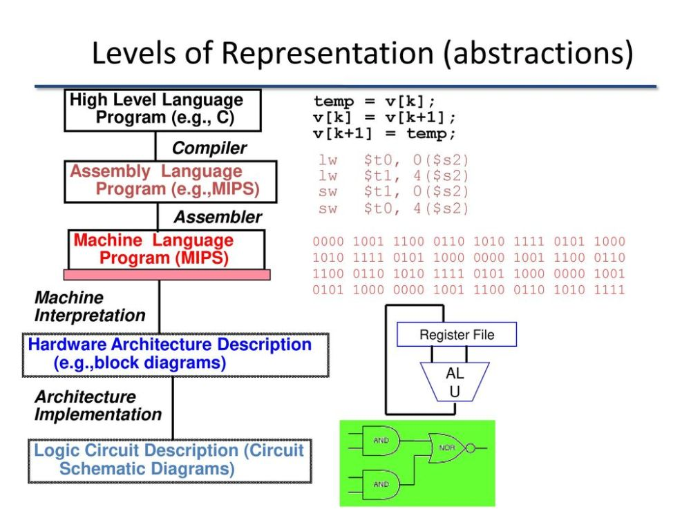 medium resolution of 3 levels