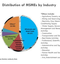 distribution of msmes by industry [ 1024 x 768 Pixel ]