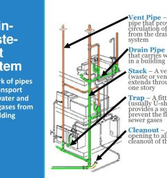 4 drain waste vent system [ 1024 x 768 Pixel ]