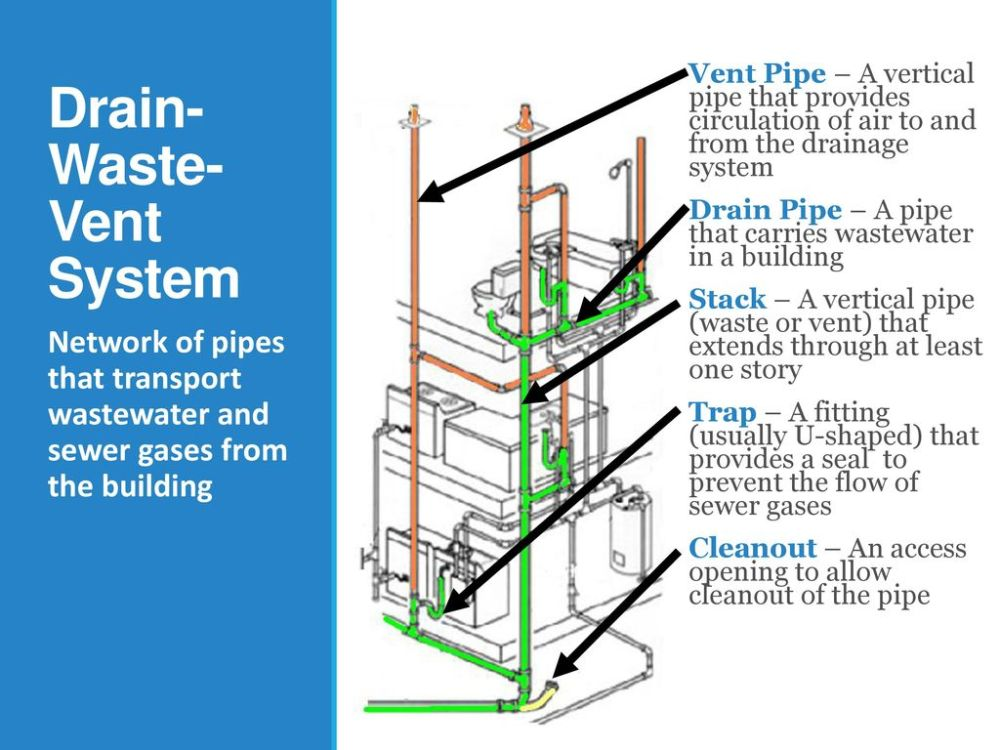 medium resolution of 4 drain waste vent system