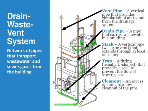 small resolution of 4 drain waste vent system