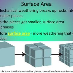 Mechanical Weathering Diagram How To Wire A Subpanel Www Topsimages Com Surface Area Breaks Up Rocks Into Smaller Pieces As The Get