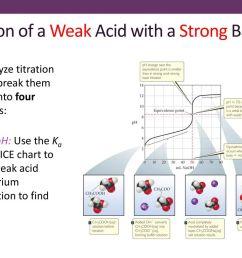 ice diagram acid base wiring diagram category ice diagram acid base [ 1024 x 768 Pixel ]