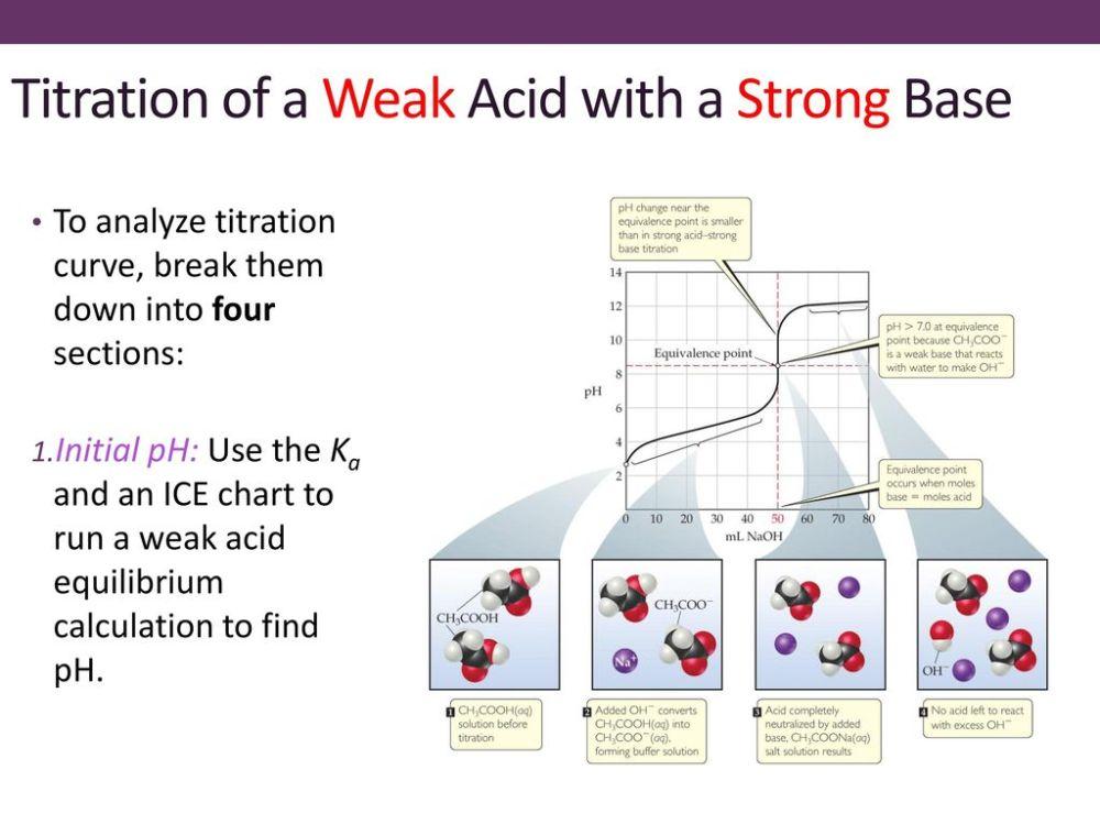 medium resolution of ice diagram acid base wiring diagram category ice diagram acid base