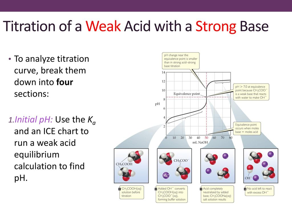 hight resolution of ice diagram acid base wiring diagram category ice diagram acid base