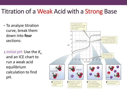 small resolution of ice diagram acid base wiring diagram category ice diagram acid base