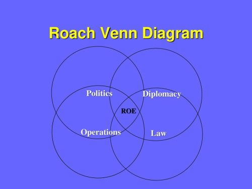 small resolution of 5 roach venn diagram politics diplomacy roe operations law