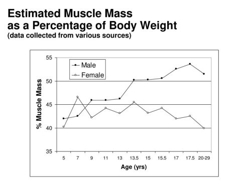 small resolution of 20 estimated muscle mass as a percentage of body weight data collected from various sources