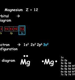magnesium z 12 a orbital diagram b electron [ 1024 x 768 Pixel ]
