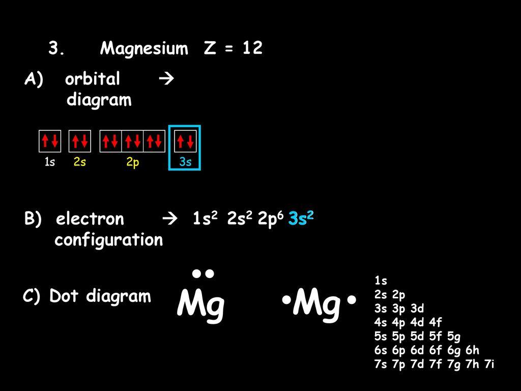 hight resolution of magnesium z 12 a orbital diagram b electron