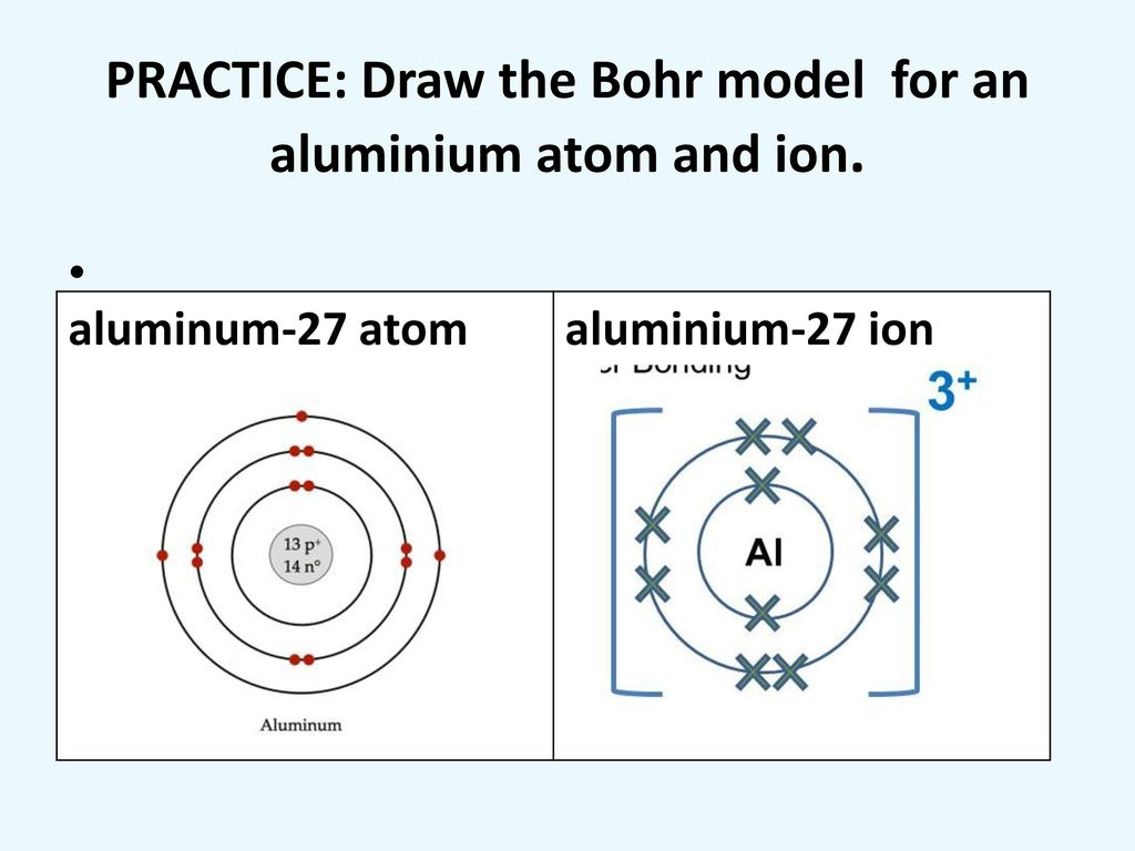 hight resolution of practice draw the bohr model for an aluminium atom and ion