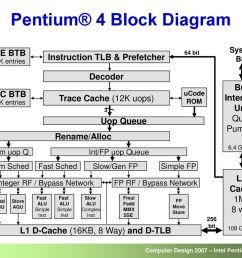 pentium 4 block diagram wiring diagram option pentium 2 block diagram wiring diagram today pentium 4 [ 1024 x 768 Pixel ]