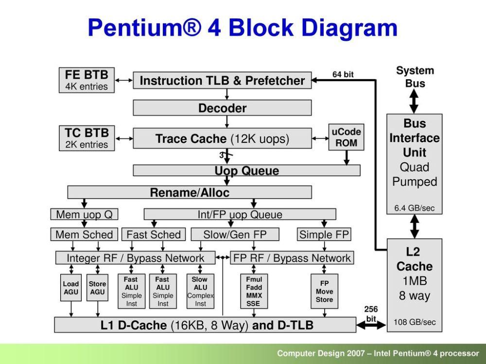 medium resolution of pentium 4 block diagram wiring diagram option pentium 2 block diagram wiring diagram today pentium 4
