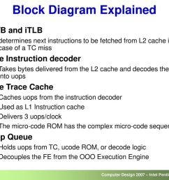 block diagram explained [ 1024 x 768 Pixel ]