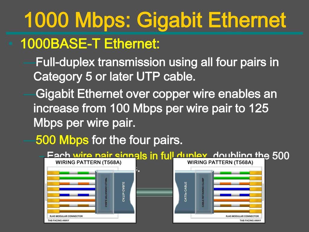 hight resolution of 1000 mbps gigabit ethernet