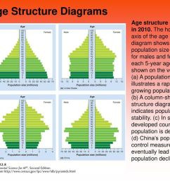 age structure diagrams [ 1024 x 768 Pixel ]