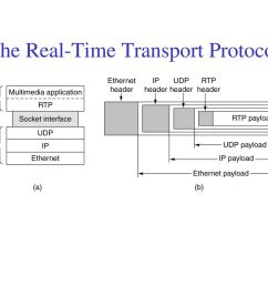the real time transport protocol [ 1024 x 768 Pixel ]