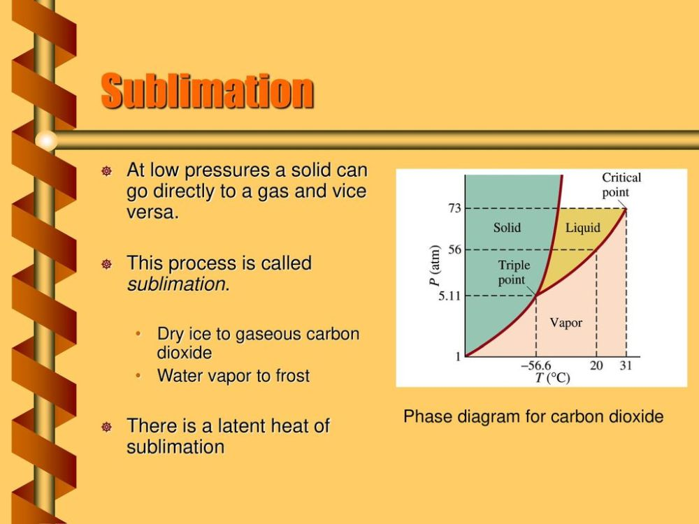 medium resolution of 6 sublimation