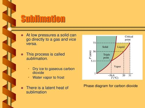 small resolution of 6 sublimation