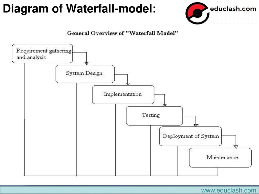 waterfall model diagram 3 pole 5 mm jack wiring unit 2 testing throughout the sw life cycle ppt download