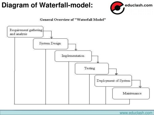 small resolution of 7 diagram of waterfall model