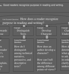 Author's Purpose What clues show the reader the author's purpose is to  inform [ 768 x 1024 Pixel ]