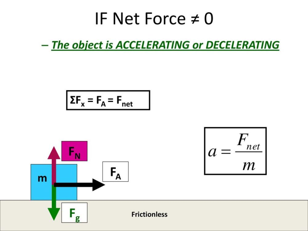 medium resolution of if net force 0 fn fa fg the object is accelerating or decelerating