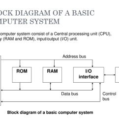 block diagram of motorola 6800 [ 1024 x 768 Pixel ]