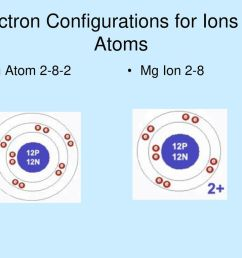 electron configurations for ions vs atoms [ 1024 x 768 Pixel ]