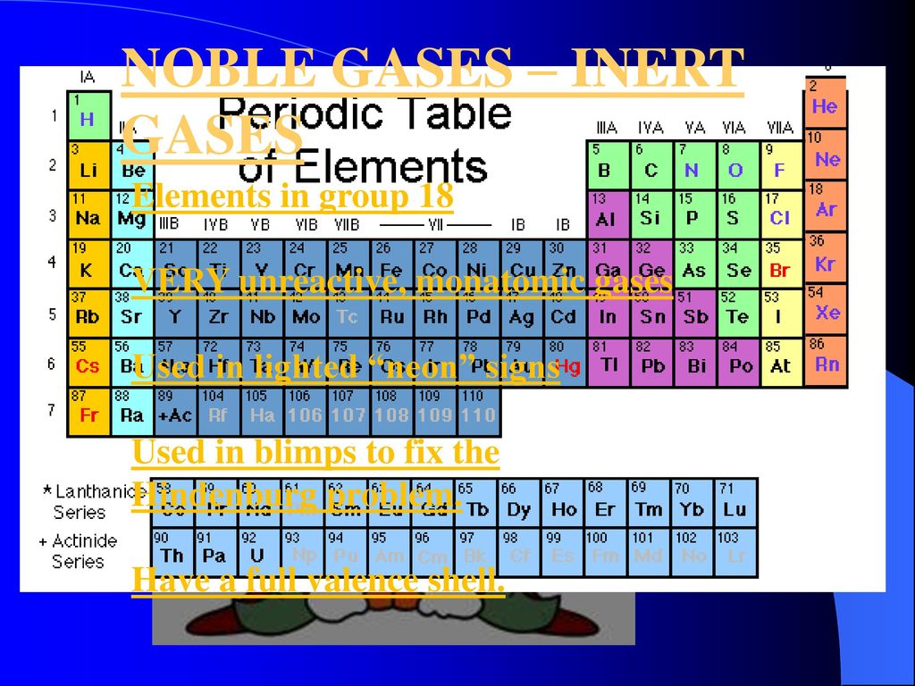 Chemistry Do Now Directions Take Out Your Periodic Table