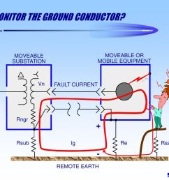 why monitor the ground conductor [ 1024 x 768 Pixel ]