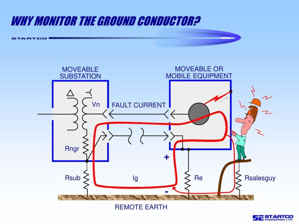 medium resolution of why monitor the ground conductor