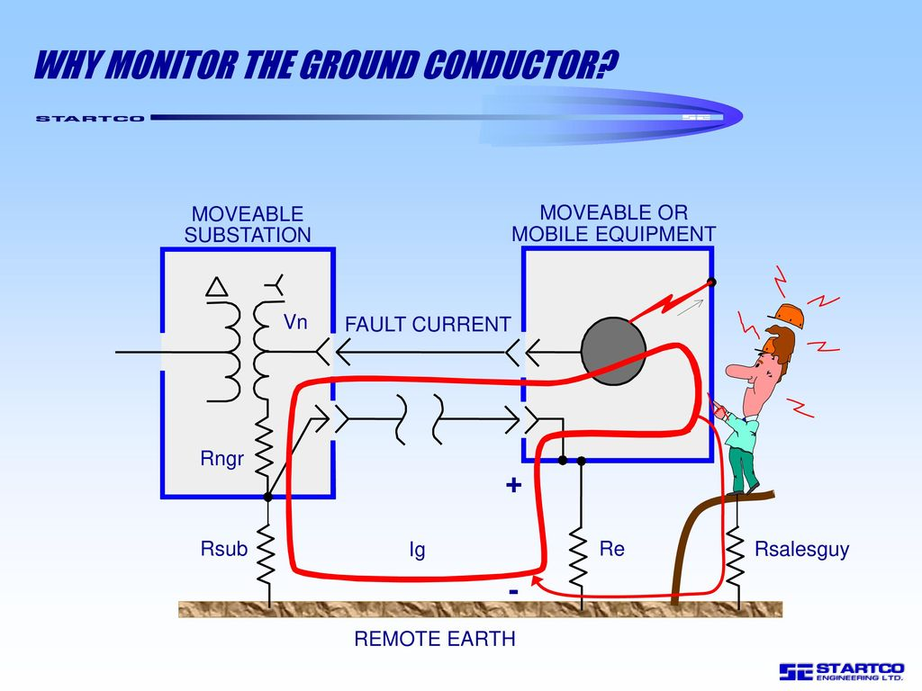 hight resolution of why monitor the ground conductor