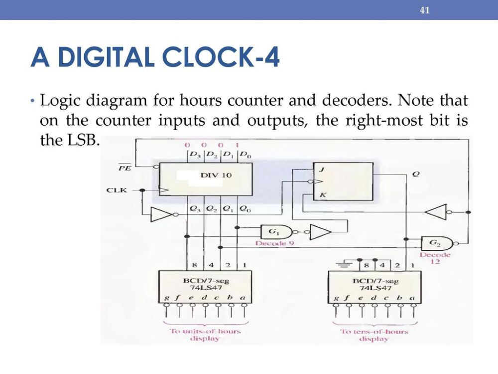 medium resolution of a digital clock 4 logic diagram for hours counter and decoders