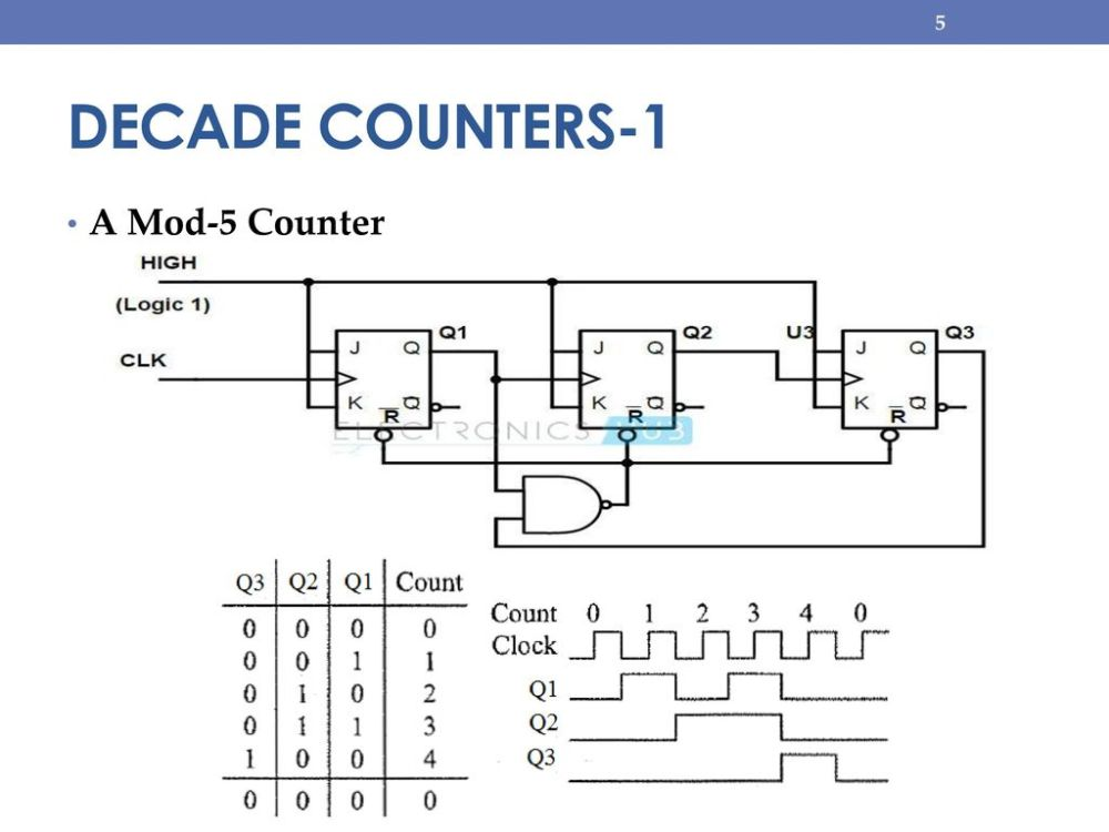 medium resolution of 5 decade counters 1 a mod 5 counter