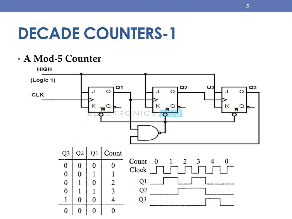 hight resolution of 5 decade counters 1 a mod 5 counter