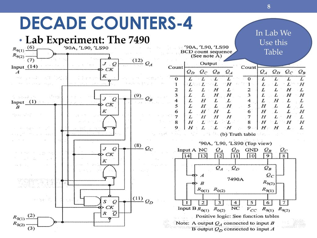 hight resolution of 8 decade counters 4 in lab we use this table lab experiment the 7490
