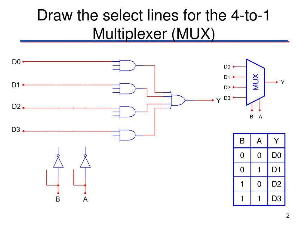 logic diagram mux