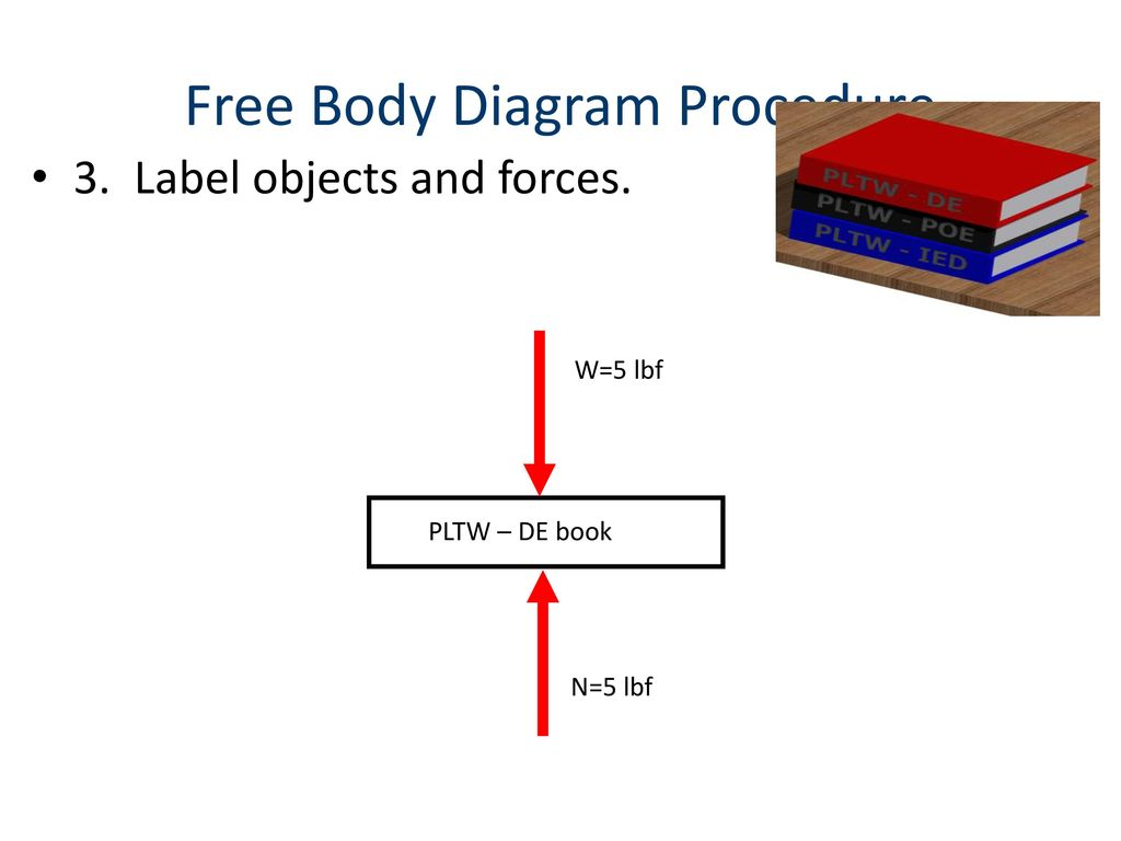 hight resolution of free body diagram procedure